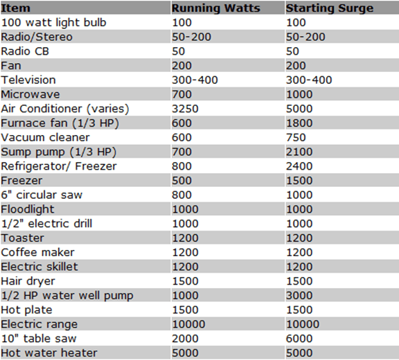 Electronic items running watts and starting surge details